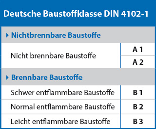 was bedeutet b1 nach din 4102 definition brandschutzklassen. Black Bedroom Furniture Sets. Home Design Ideas